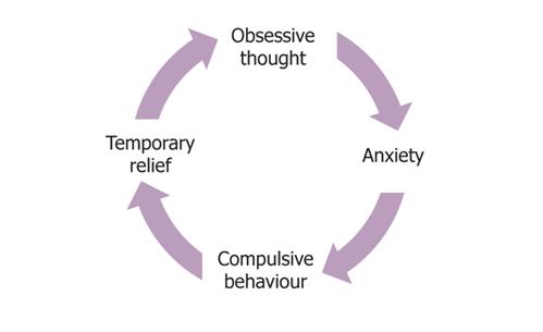 Retroactive jealousy treatment
